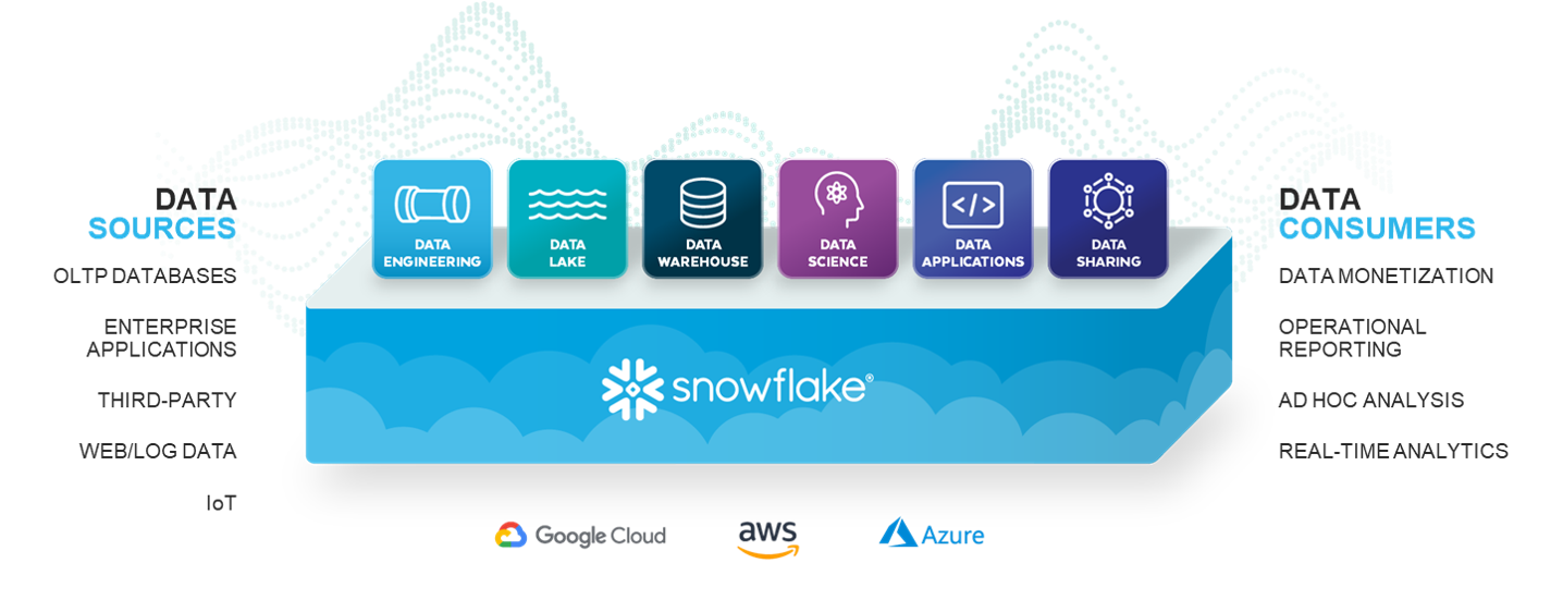 Componentes Snowflake
